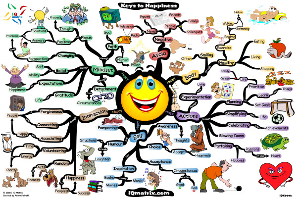 pursuit-of-happiness-mind-map-adam-sicinski