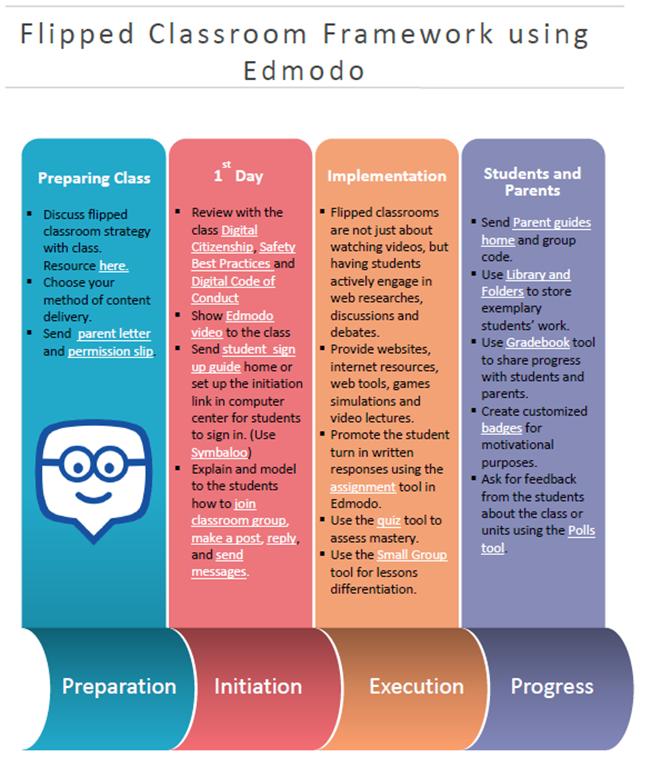 Flipped-Classroom-Framework